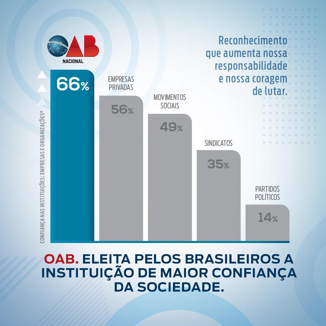OAB está entre as instituições com maiores índices de confiança da sociedade